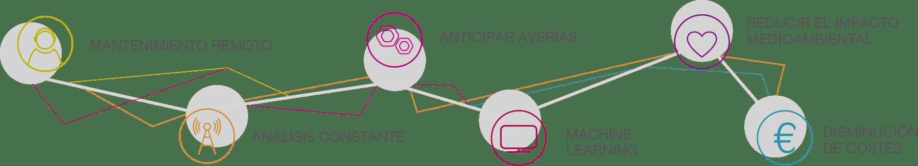 Mantenimiento preventivo Infograma Suigeneris
