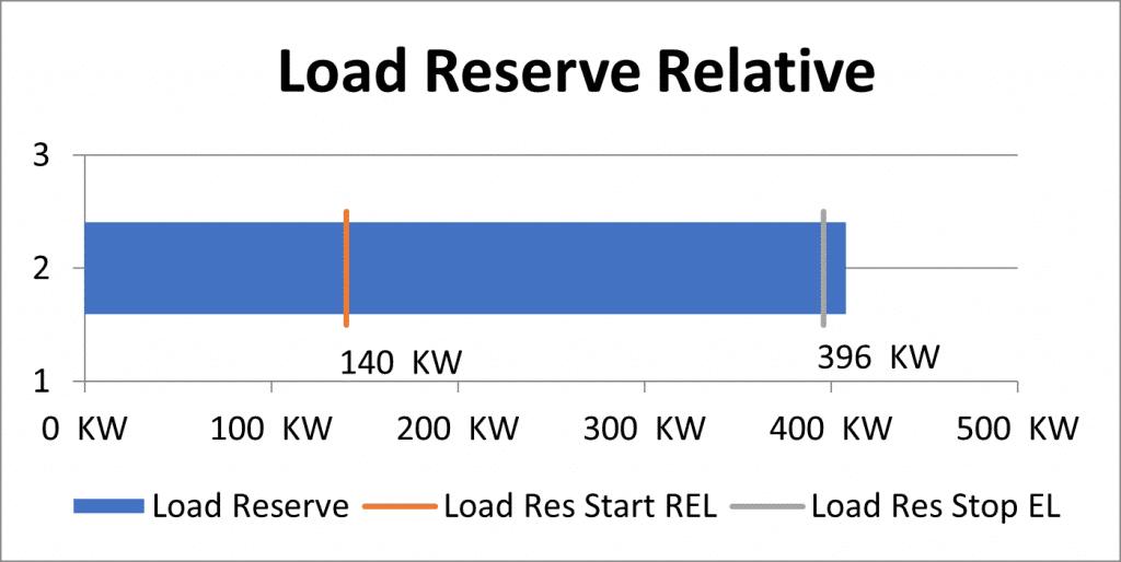 Representación de Power Management Load Reserve Relative